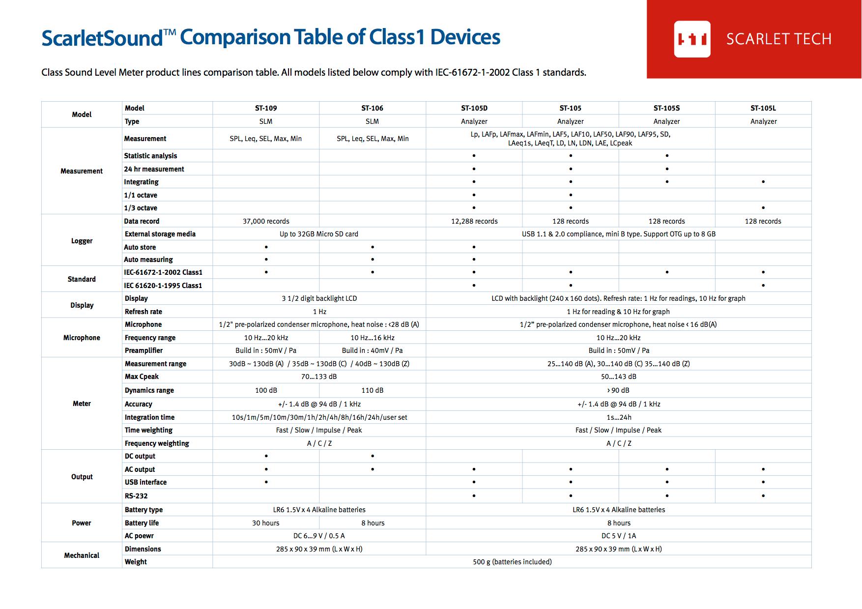 dropnoise_scarletSound_class1_comparison